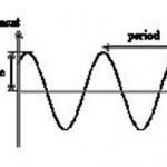 Simple Harmonic Motion (SHM) – Definition | Physics Class 11