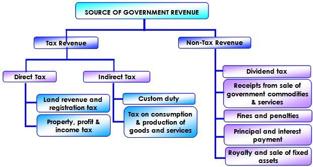 Source of Government Revenue