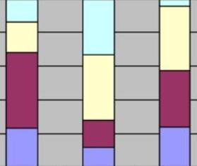 percentage-bar-diagrams
